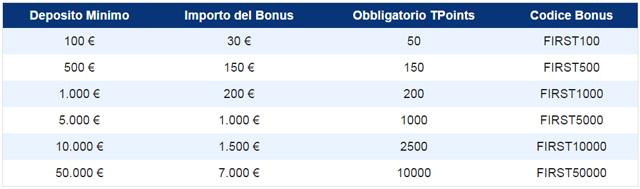 tabella-bonus-plus500