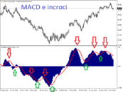MACD indicatore trading mt4