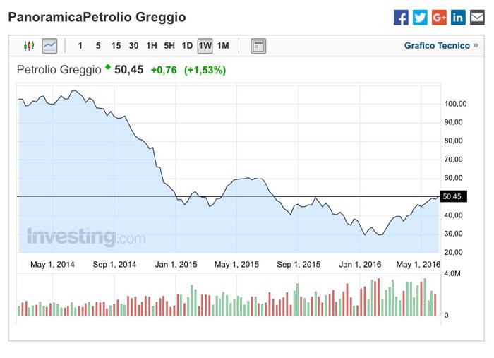 grafico-petrolio