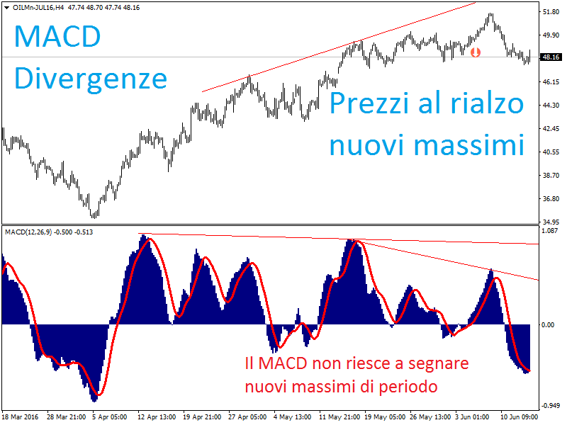 trading petrolio divergenze macd