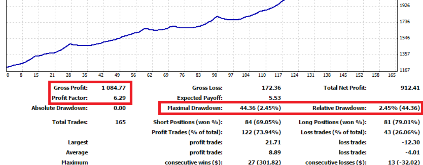Getting a binary options strategy that works