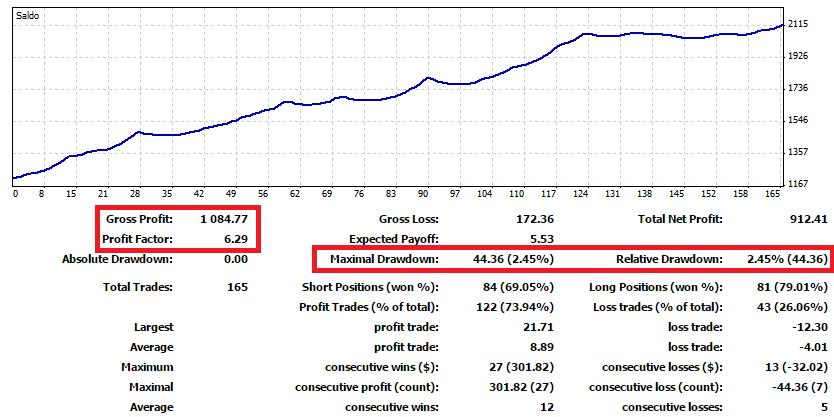 Segnali trading forex