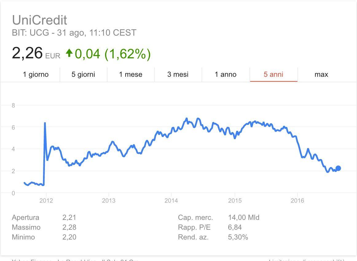 quotazione azionarie unicredit)