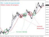 Medie mobili nel trading online