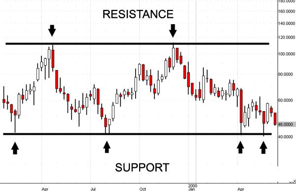 strategie-opzioni-supporti-resistenze