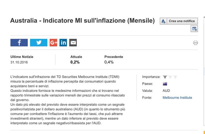 Calendario Economico Investing Italiano.Calendario Economico Cos E E Come Funziona Trendvincente Com