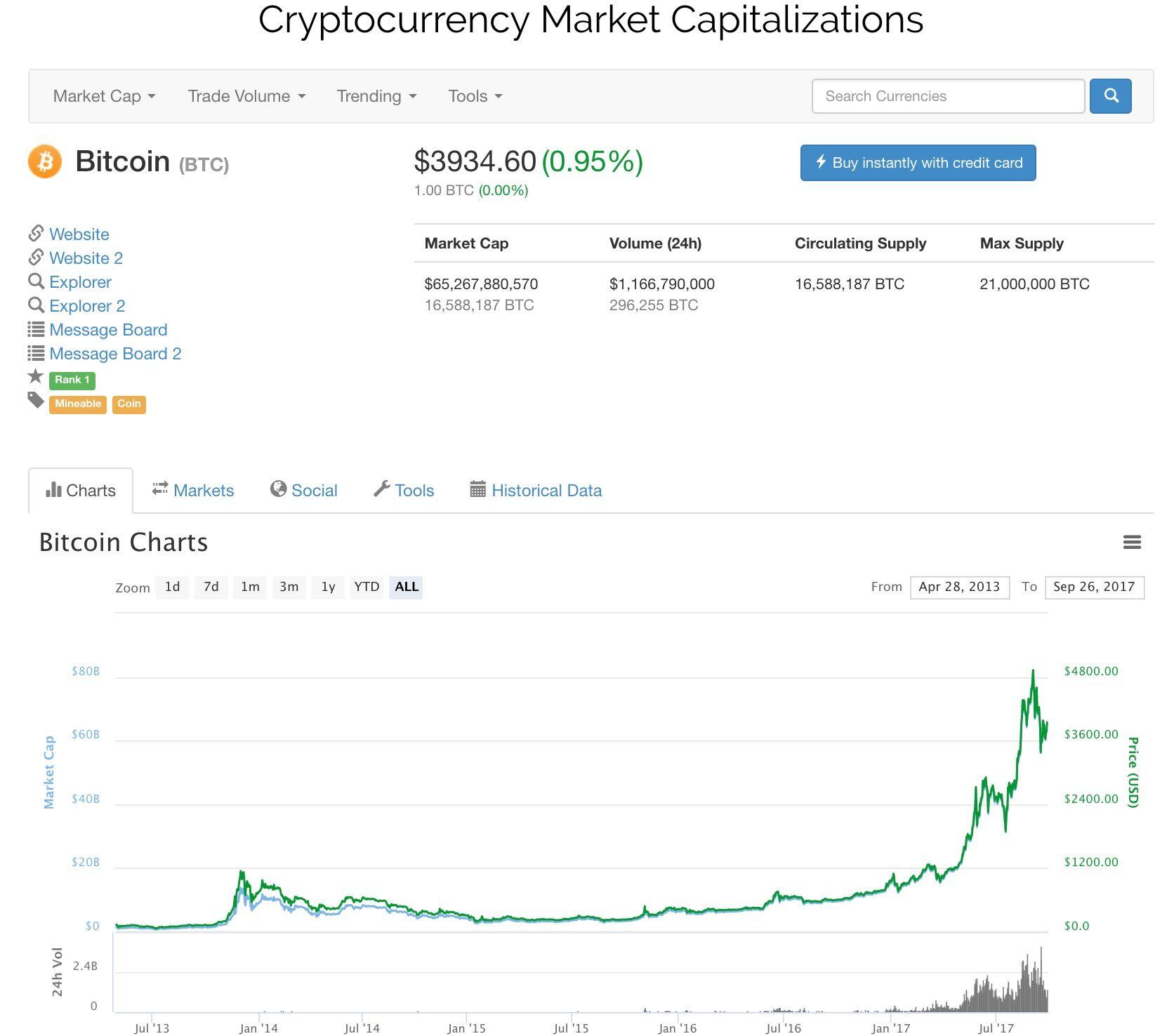 Bitcoin Criptovaluta Capitalizzazione di Mercato